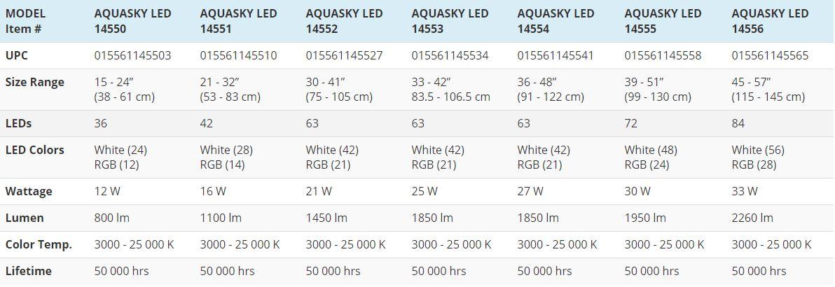 Aquasky comparison chart